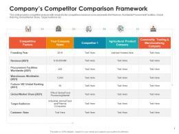 Companys Competitor Comparison Framework Raise Non Repayable Funds Public Corporations Ppt Topics