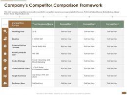 Companys Competitor Comparison Framework Revenue Media Global Ppt Slides Influencers