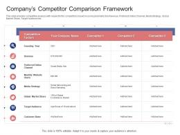 Companys Competitor Comparison Framework Stock Market Launch Banking Institution Ppt Grid