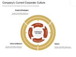 Companys Current Corporate Culture Mission M2347 Ppt Powerpoint Presentation Inspiration