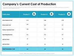 Companys Current Cost Of Production Factory Overhead Ppt Powerpoint Presentation Pictures Slide