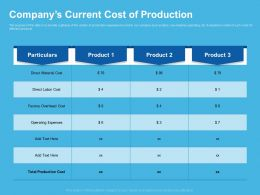 Companys Current Cost Of Production Operating Expenses Ppt Presentation Gallery