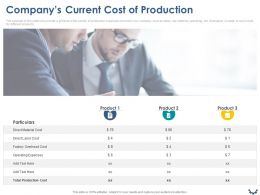 Companys Current Cost Of Production Ppt Powerpoint Presentation Model Aids