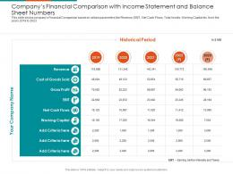 Companys Financial Comparison With Income Statement And Balance Sheet Numbers Working Capital Ppt Icon