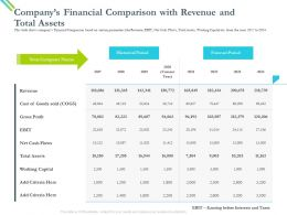 Companys Financial Comparison With Revenue And Total Assets Net Ppt Powerpoint Presentation File Aids