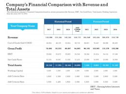 Companys Financial Comparison With Revenue And Total Assets Ppt File Guide