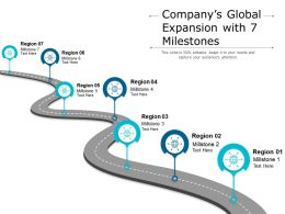 Companys Global Expansion With 7 Milestones