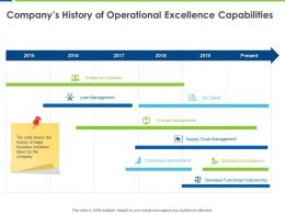 Companys History Of Operational Excellence Capabilities Lean Management Ppt Powerpoint Presentation