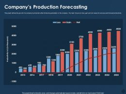 Companys Production Forecasting M764 Ppt Powerpoint Presentation Summary Show
