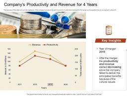 Companys Productivity And Revenue For 4 Years Failed Ppt Powerpoint Presentation Infographic Slide