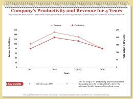 Companys Productivity And Revenue For 4 Years Issues Ppt Powerpoint Presentation Show Topics