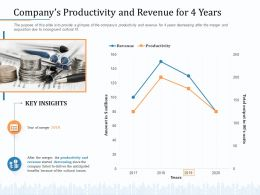 Companys Productivity And Revenue For 4 Years M2050 Ppt Powerpoint Presentation Icon Graphics