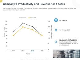 Companys Productivity And Revenue For 4 Years Ppt Powerpoint Presentation Good