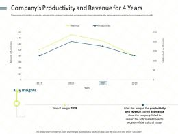 Companys Productivity And Revenue For 4 Years Since Ppt Powerpoint Show Infographics