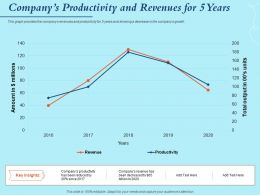 Companys Productivity And Revenues For 5 Years Insights Ppt Powerpoint Presentation Model