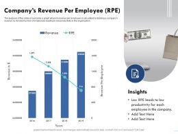 Companys Revenue Per Employee RPE Dividing Ppt Powerpoint Presentation File Template