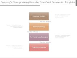Companys Strategy Making Hierarchy Powerpoint Presentation Templates