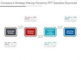 Companys Strategy Making Hierarchy Ppt Samples Download