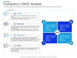 Companys Swot Analysis Equity Secondaries Pitch Deck Ppt Demonstration