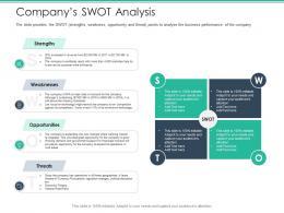 Companys SWOT Analysis Spot Market Ppt Icons