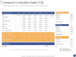Companys Valuation Table Cash Investment Generate Funds Private Companies Ppt Formats