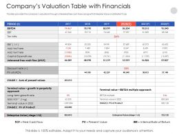 Companys Valuation Table With Financials Fcf Powerpoint Presentation Elements