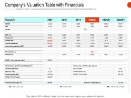 Companys Valuation Table With Financials Ppt Powerpoint Layouts Styles