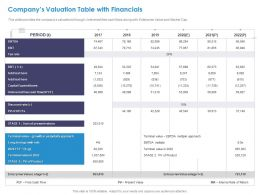 Companys Valuation Table With Financials Product Ppt Styles Gallery