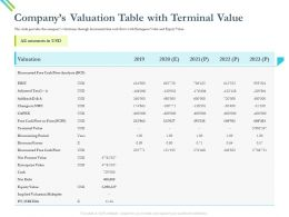 Companys Valuation Table With Terminal Value Addback Ppt Powerpoint Presentation Ideas