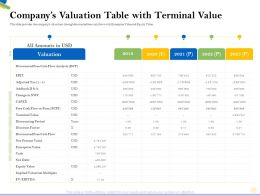 Companys Valuation Table With Terminal Value Free Ppt Powerpoint Presentation Pictures Design