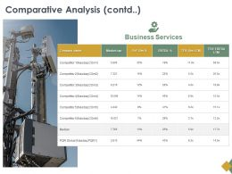Comparative Analysis Contd Business Ppt Powerpoint Presentation Show