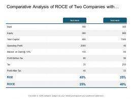 Comparative Analysis Of Roce Of Two Companies With Roe And Total Capital