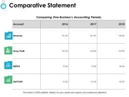 Comparative Statement Gross Profit Ppt Powerpoint Presentation File Objects