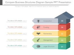 Compare Business Structures Diagram Sample Ppt Presentation