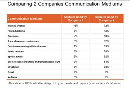 Comparing 2 Companies Communication Mediums Ppt Slide