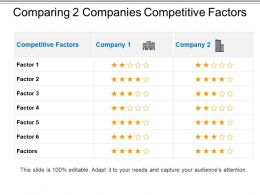 Comparing 2 Companies Competitive Factors PPT Slide Design