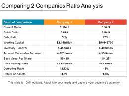 Comparing 2 Companies Ratio Analysis Ppt Icon