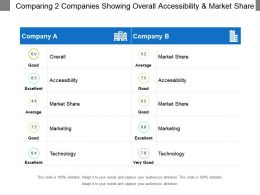 Comparing 2 Companies Showing Overall Accessibility And Market Share