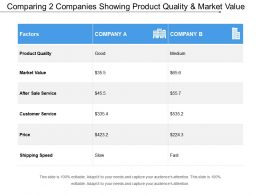 Comparing 2 Companies Showing Product Quality And Market Value