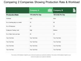 Comparing 2 Companies Showing Production Rate And Workload