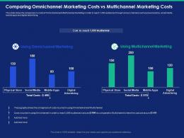 Comparing Omnichannel Marketing Costs Vs Multichannel Marketing Costs Reach Ppt Slides