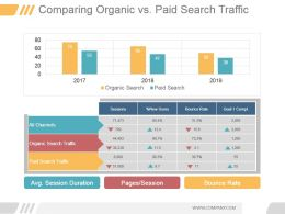 Comparing Organic Vs Paid Search Traffic Ppt Background