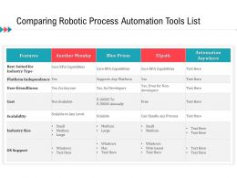 Comparing Robotic Process Automation Tools List