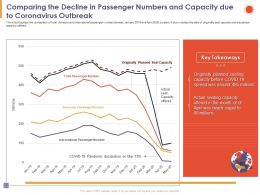 Comparing The Decline In Passenger Numbers And Capacity Due To Coronavirus Outbreak Equal Ppt Slides