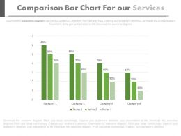 Comparision Bar Chart For Our Services Powerpoint Slides