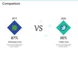 Comparison 2019 To 2020 Ppt Powerpoint Presentation Slides Topics