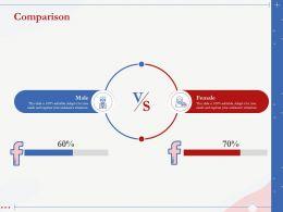 Comparison 60 To 70 Precenatges Male And Female Ppt Presentation Styles
