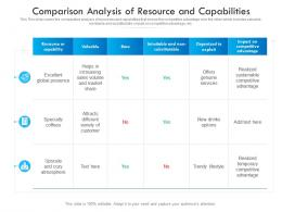 Comparison Analysis Of Resource And Capabilities