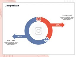Comparison Audiences Attention Male And Female Ppt Powerpoint Presentation Good