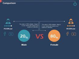 Comparison Audiences Attention Male Female Ppt Powerpoint Presentation Visuals